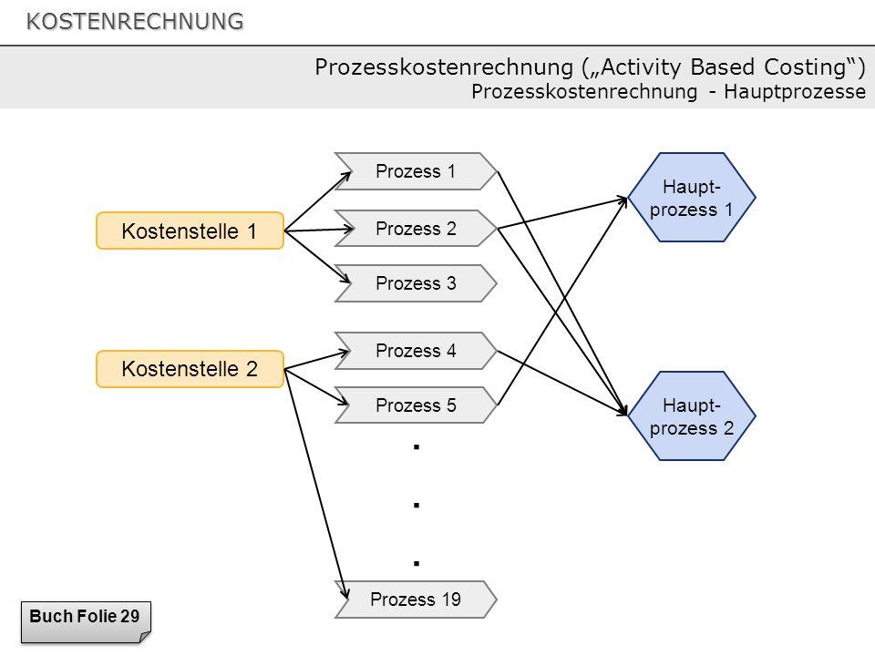 """Prozesskostenrechnung (""""Activity Based Costing ) Prozesskostenrechnung - Hauptprozesse"""