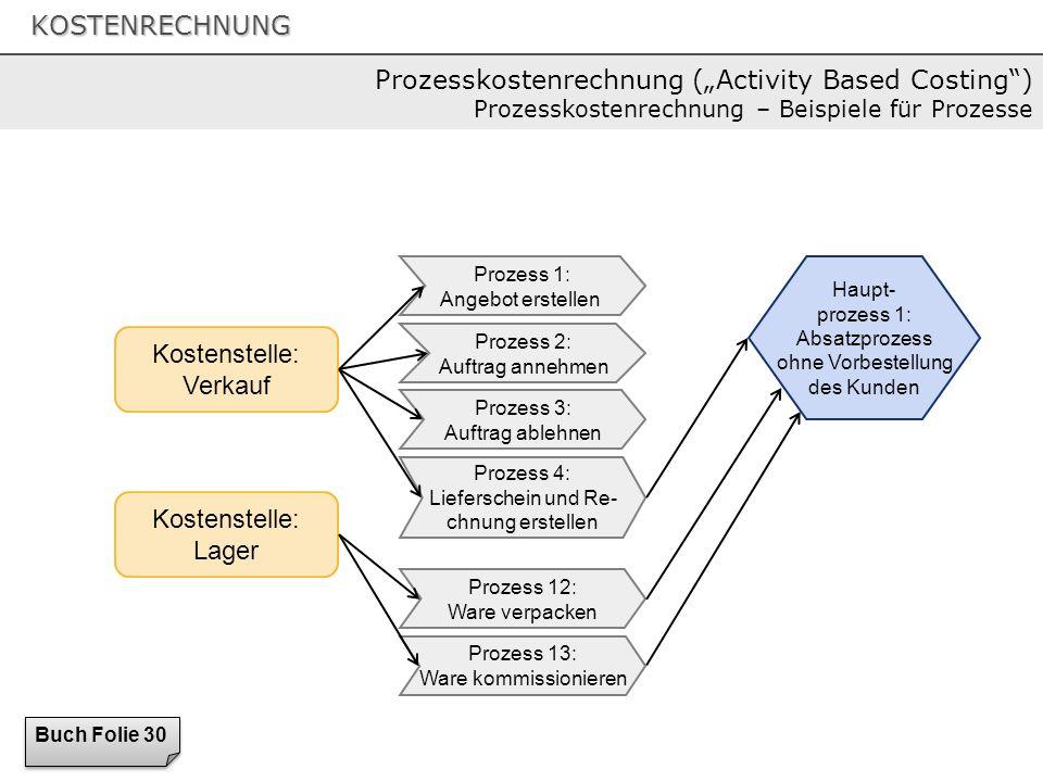 """Prozesskostenrechnung (""""Activity Based Costing ) Prozesskostenrechnung – Beispiele für Prozesse"""