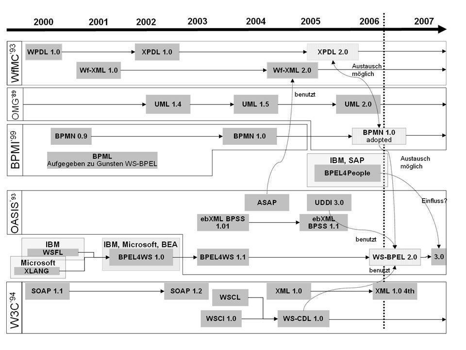 Warum Standards für BPM/Workflow