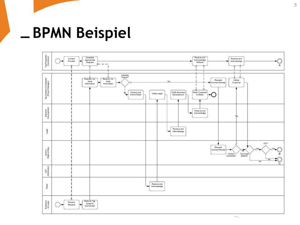 BPMN Beispiel