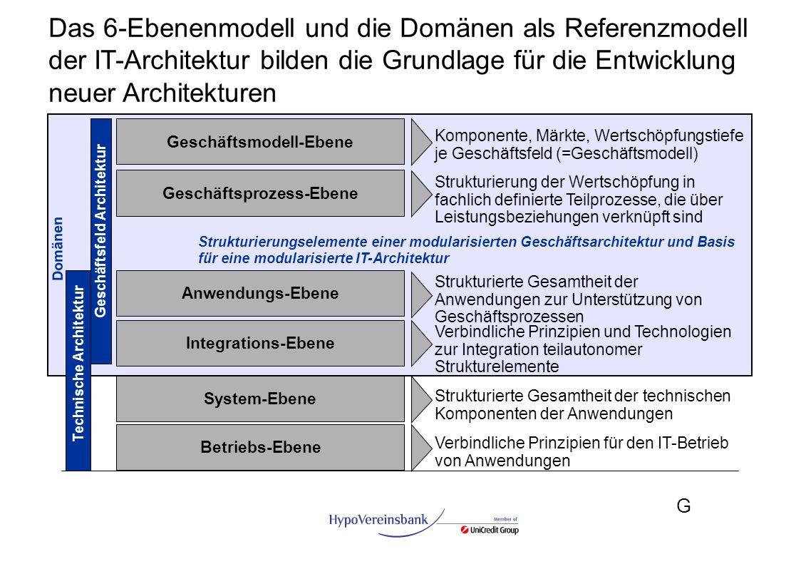 Das 6-Ebenenmodell und die Domänen als Referenzmodell der IT-Architektur bilden die Grundlage für die Entwicklung neuer Architekturen