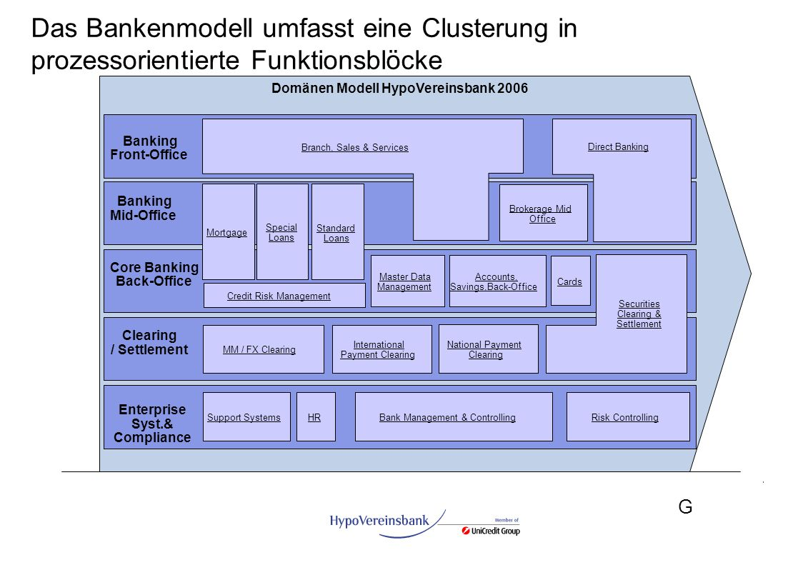 Das Bankenmodell umfasst eine Clusterung in prozessorientierte Funktionsblöcke