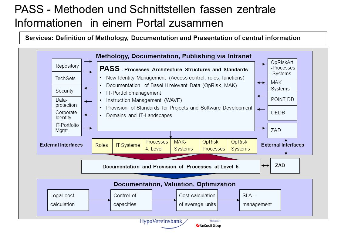PASS - Methoden und Schnittstellen fassen zentrale Informationen in einem Portal zusammen