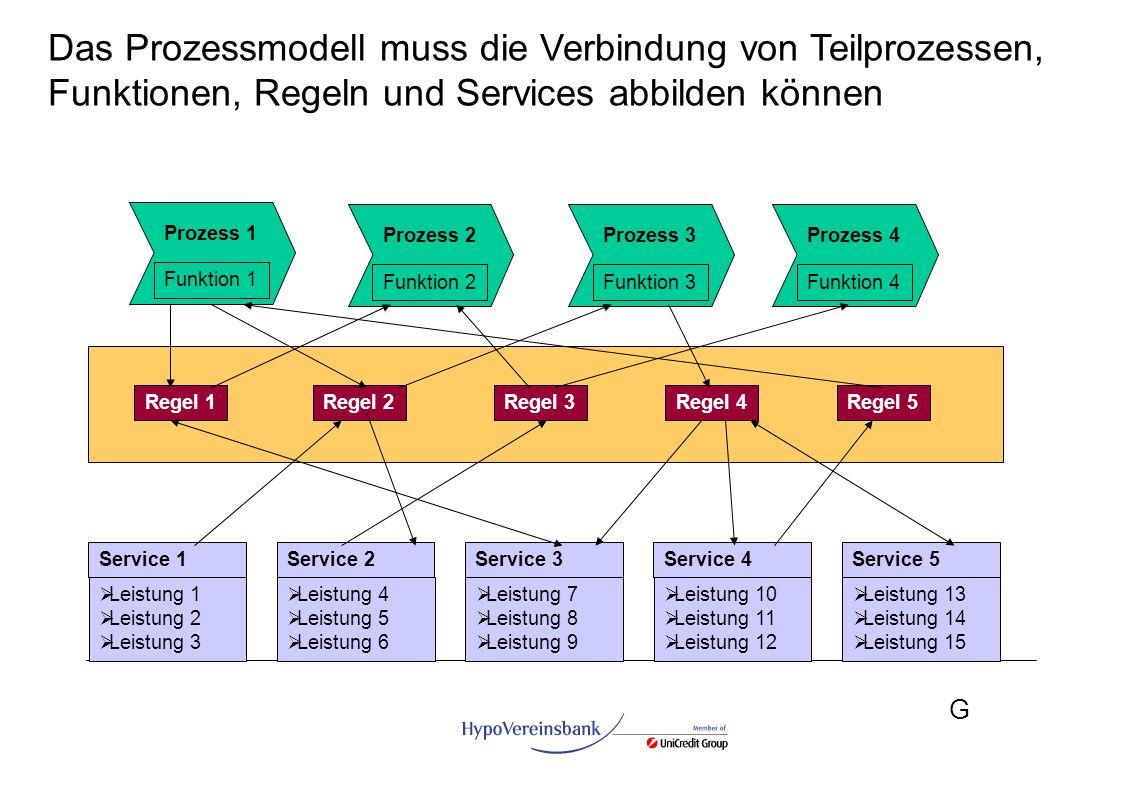 Das Prozessmodell muss die Verbindung von Teilprozessen, Funktionen, Regeln und Services abbilden können