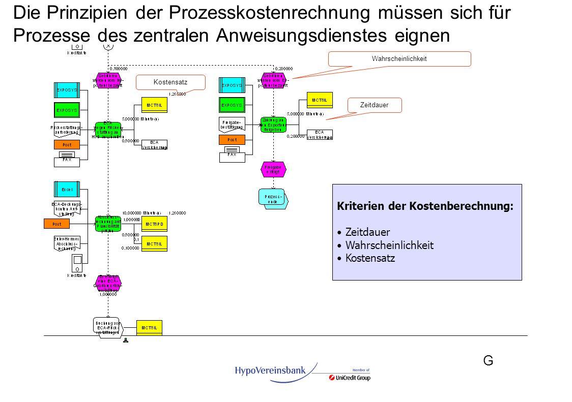 Die Prinzipien der Prozesskostenrechnung müssen sich für Prozesse des zentralen Anweisungsdienstes eignen