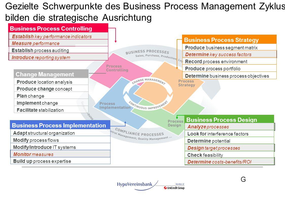 Gezielte Schwerpunkte des Business Process Management Zyklus bilden die strategische Ausrichtung