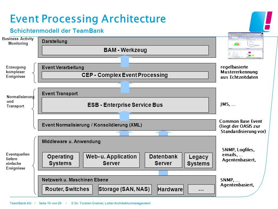 Event Processing Architecture Schichtenmodell der TeamBank