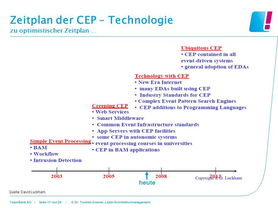 Zeitplan der CEP – Technologie zu optimistischer Zeitplan …