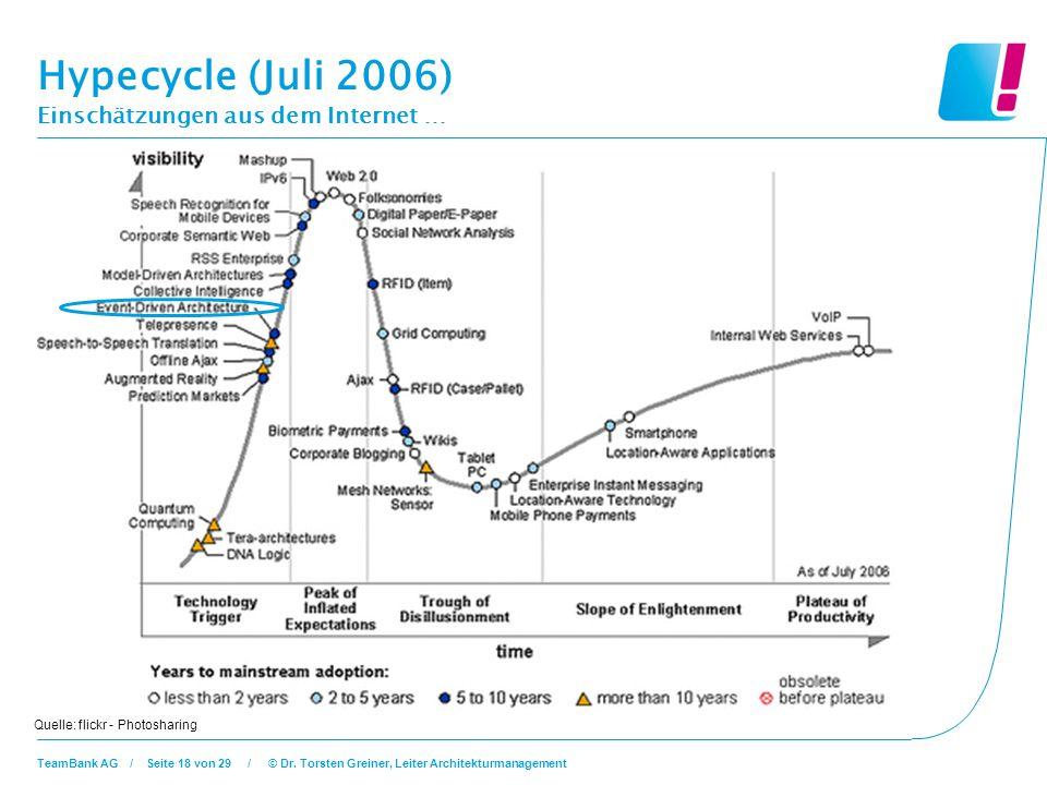 Hypecycle (Juli 2006) Einschätzungen aus dem Internet …