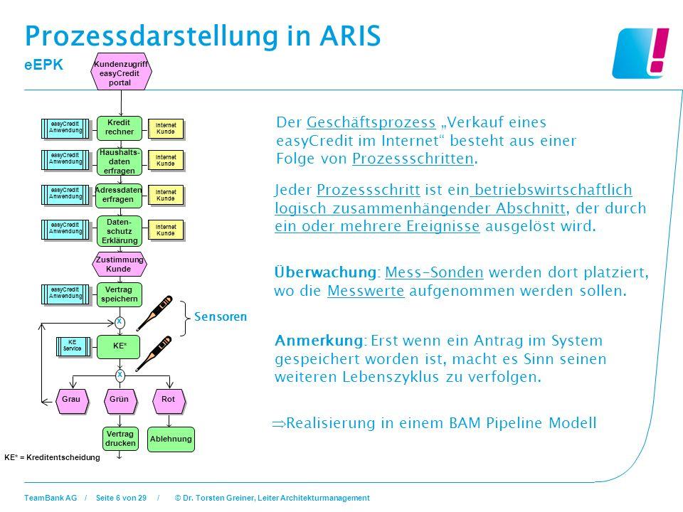 Prozessdarstellung in ARIS eEPK