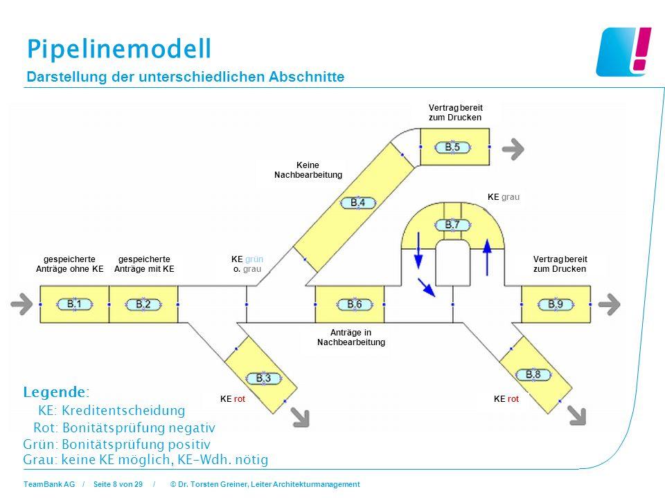 Pipelinemodell Darstellung der unterschiedlichen Abschnitte