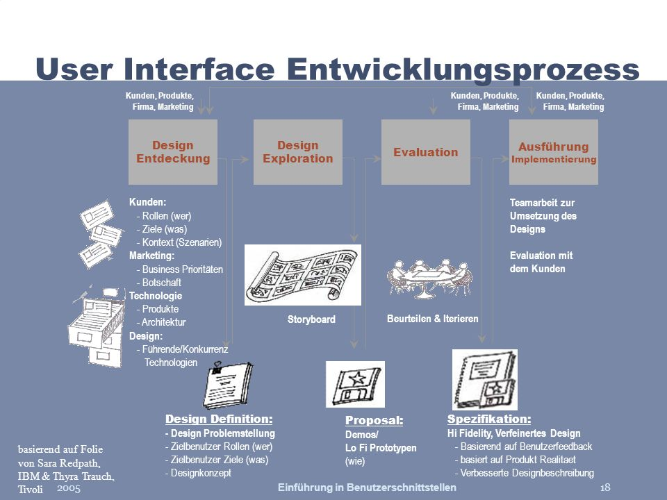 User Interface Entwicklungsprozess
