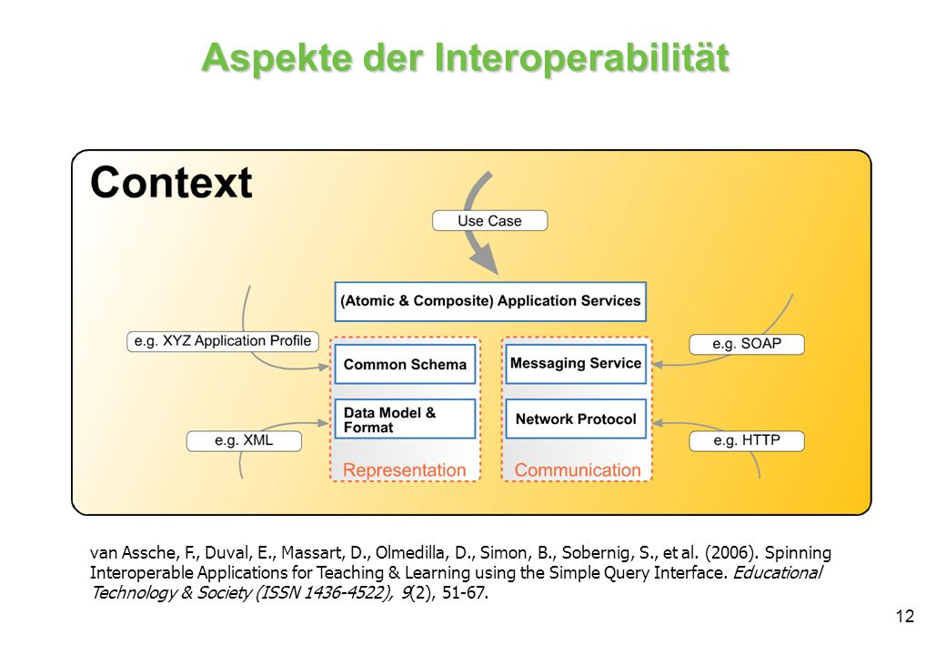 Aspekte der Interoperabilität