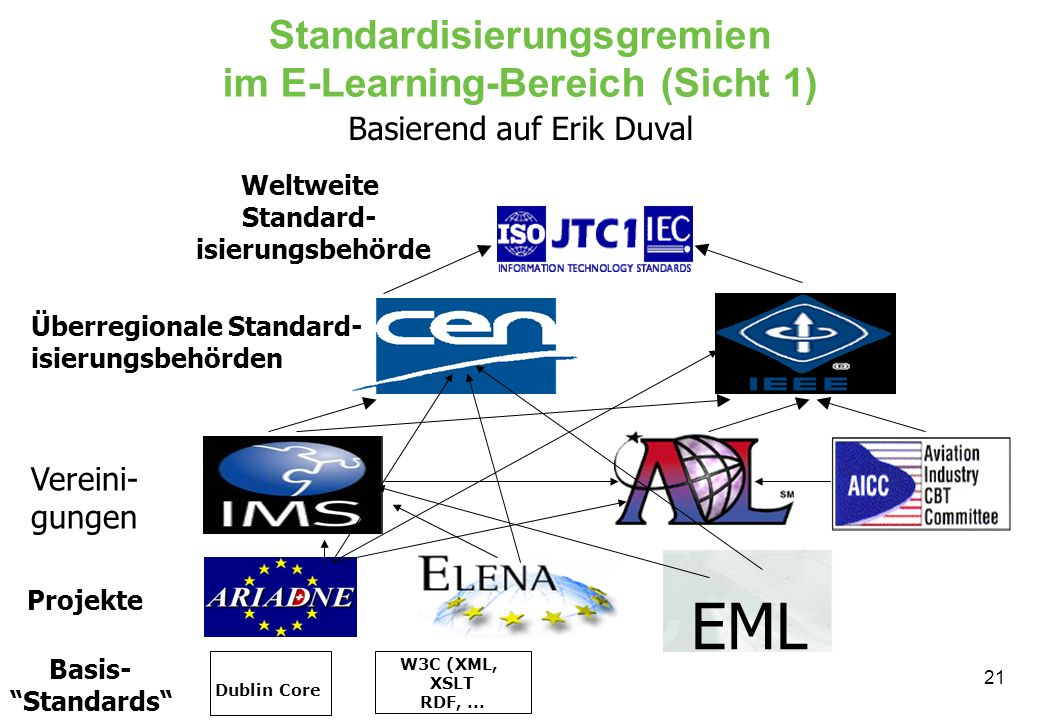 Standardisierungsgremien im E-Learning-Bereich (Sicht 1)