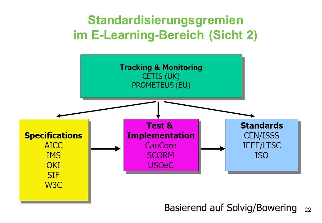 Standardisierungsgremien im E-Learning-Bereich (Sicht 2)