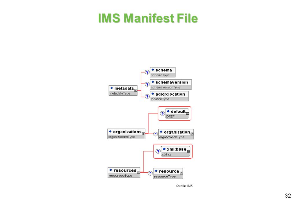 IMS Manifest File Quelle: IMS