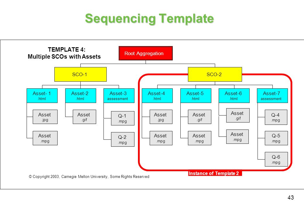 Sequencing Template TEMPLATE 4: Multiple SCOs with Assets