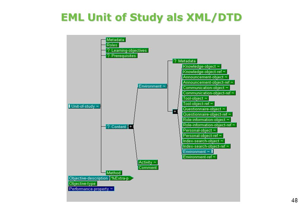 EML Unit of Study als XML/DTD