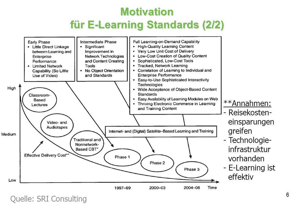 Motivation für E-Learning Standards (2/2)