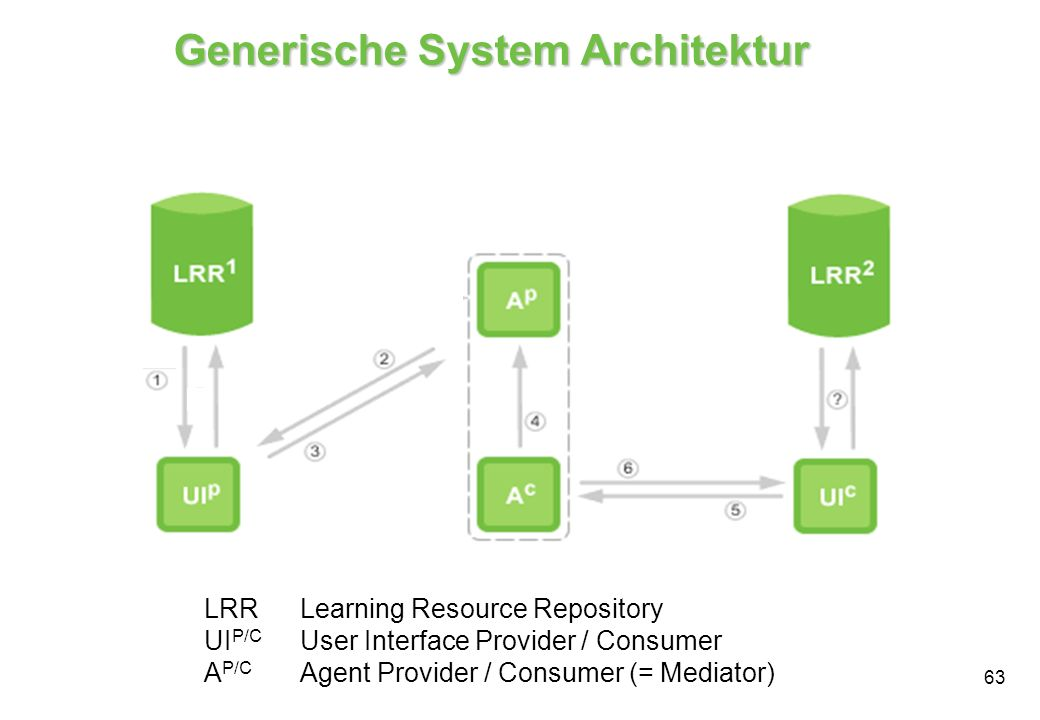 Generische System Architektur