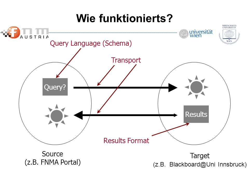 Wie funktionierts Query Language (Schema) Transport Query Results