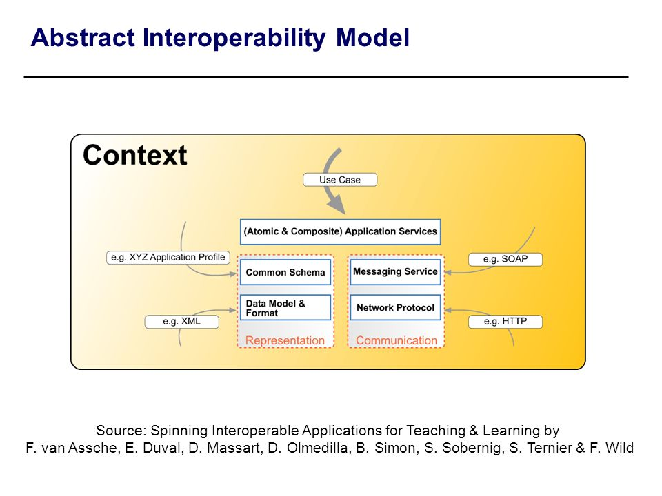 Abstract Interoperability Model