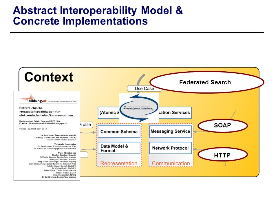 Abstract Interoperability Model & Concrete Implementations