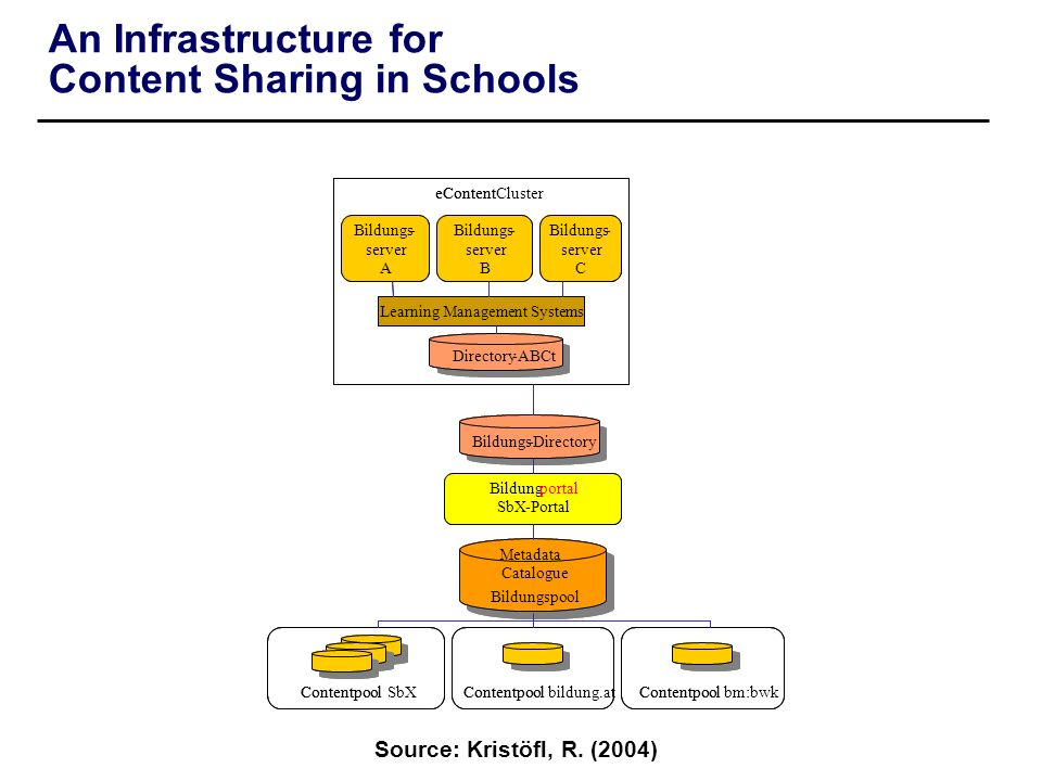 An Infrastructure for Content Sharing in Schools