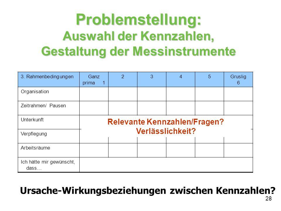 Relevante Kennzahlen/Fragen Verlässlichkeit