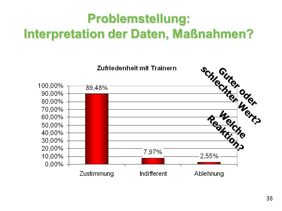 Problemstellung: Interpretation der Daten, Maßnahmen