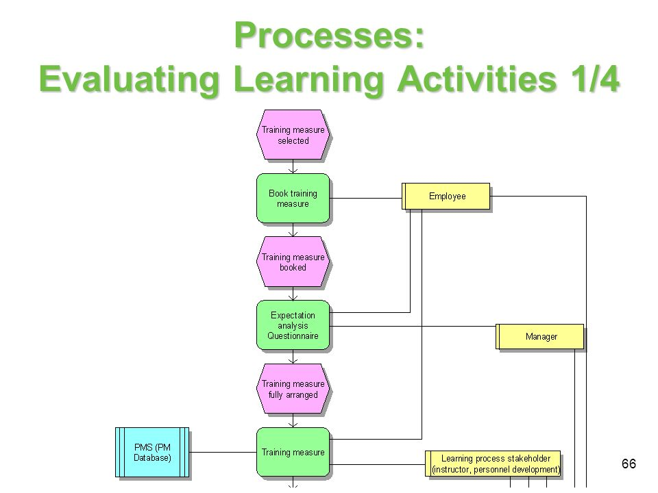 Processes: Evaluating Learning Activities 1/4