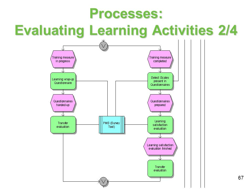 Processes: Evaluating Learning Activities 2/4