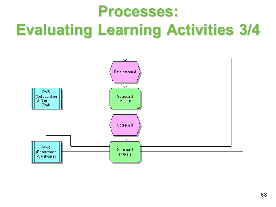 Processes: Evaluating Learning Activities 3/4