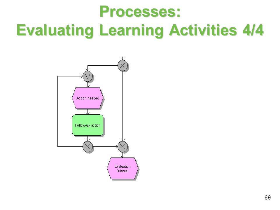 Processes: Evaluating Learning Activities 4/4