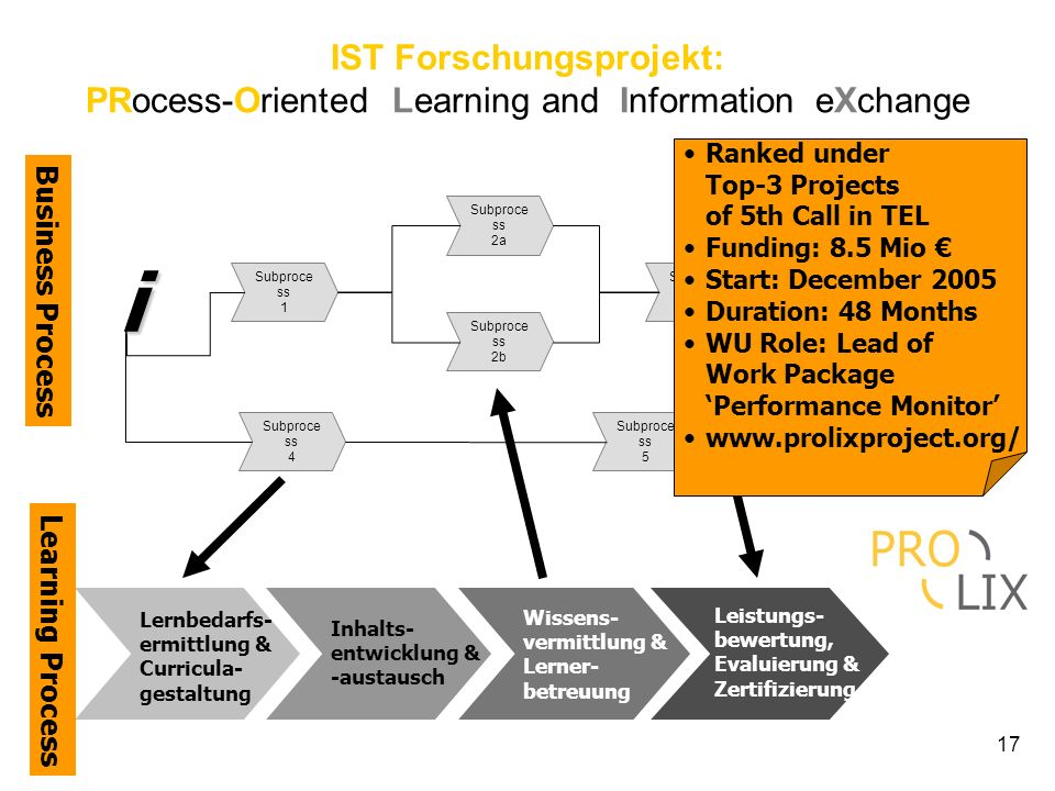 IST Forschungsprojekt: PRocess-Oriented Learning and Information eXchange
