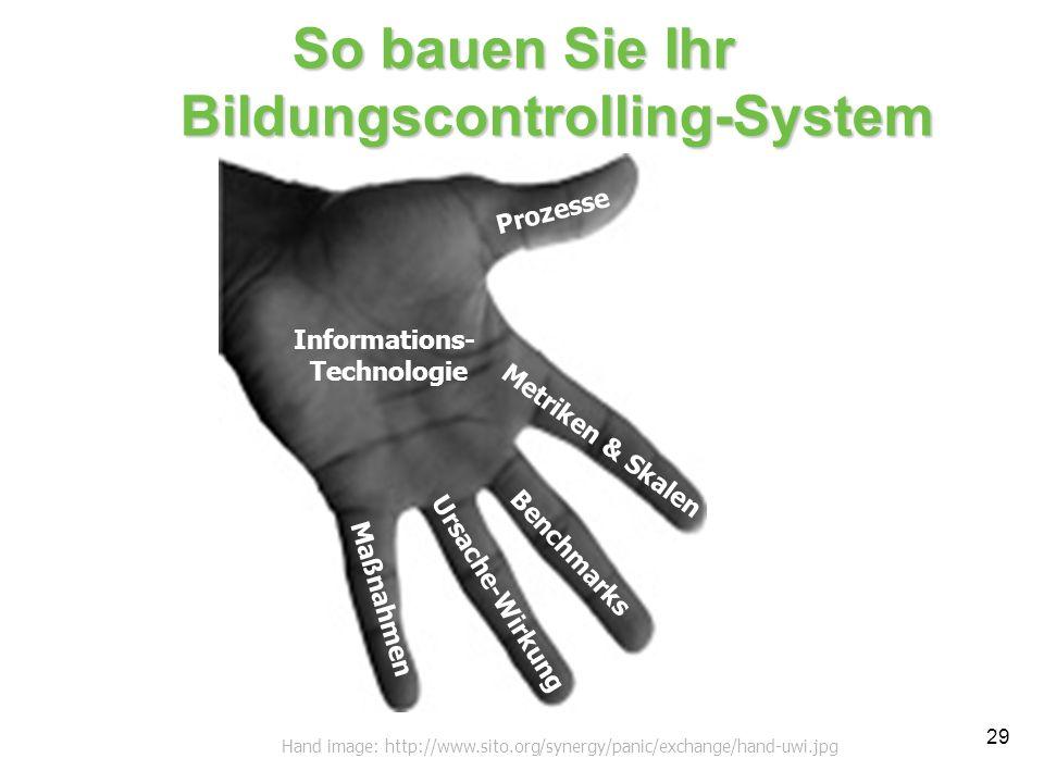So bauen Sie Ihr Bildungscontrolling-System