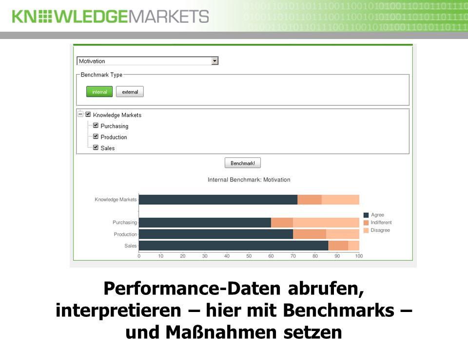 Performance-Daten abrufen, interpretieren – hier mit Benchmarks – und Maßnahmen setzen
