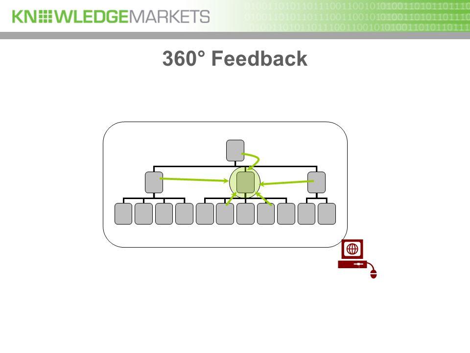 360° Feedback