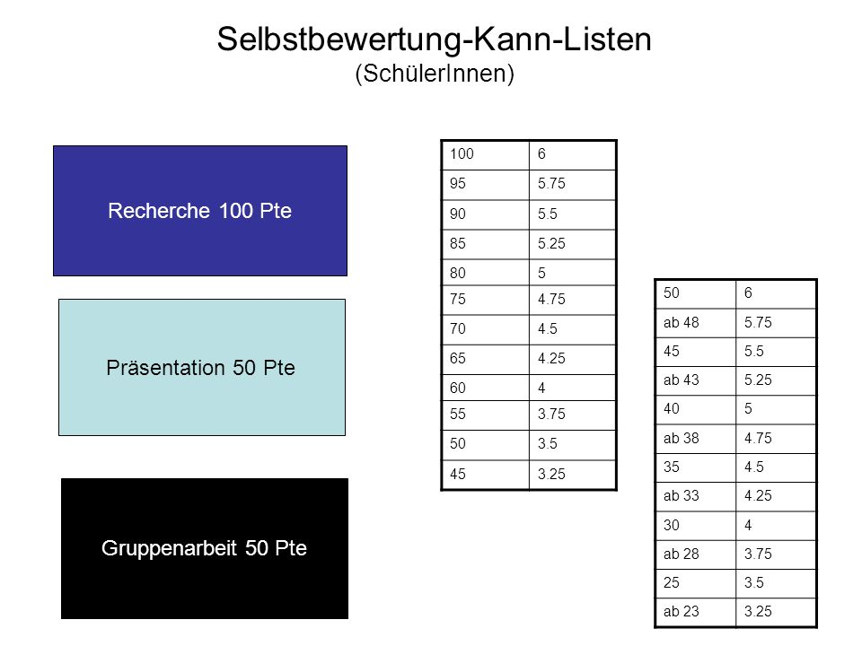 Selbstbewertung-Kann-Listen (SchülerInnen)