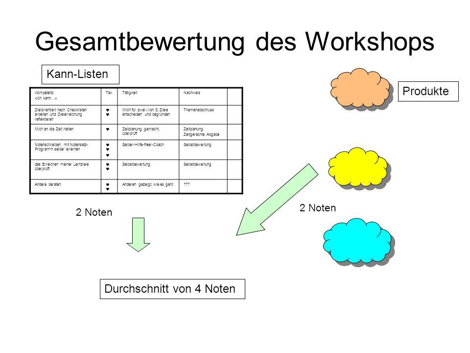 Gesamtbewertung des Workshops