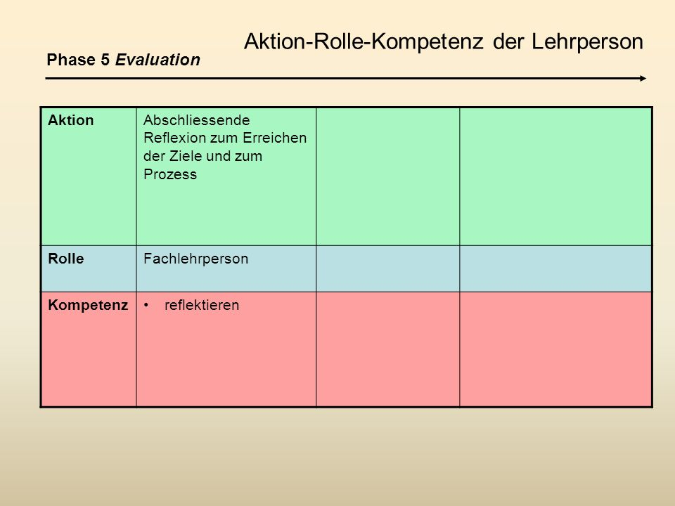 Aktion-Rolle-Kompetenz der Lehrperson