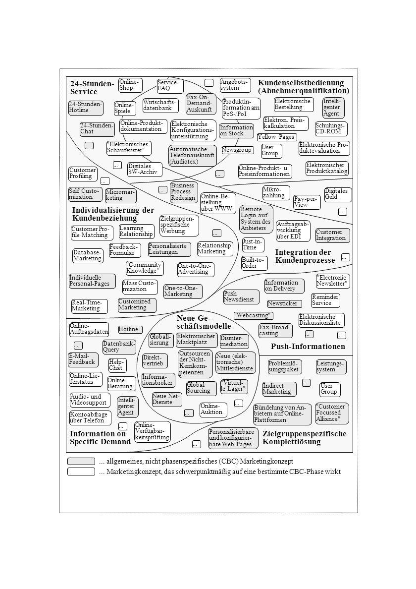 Kundenselbstbedienung (Abnehmerqualifikation)