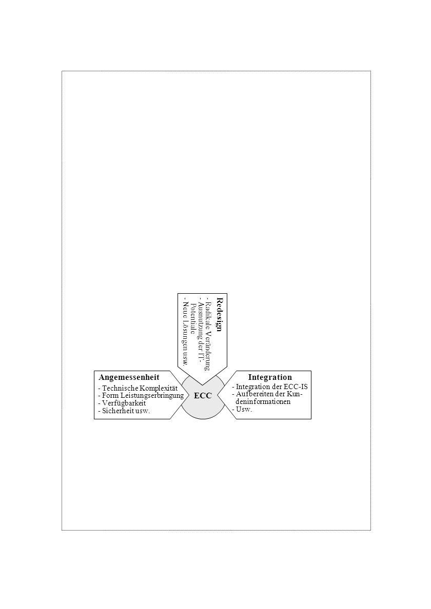 Redesign Angemessenheit ECC Integration - Radikale Veränderung