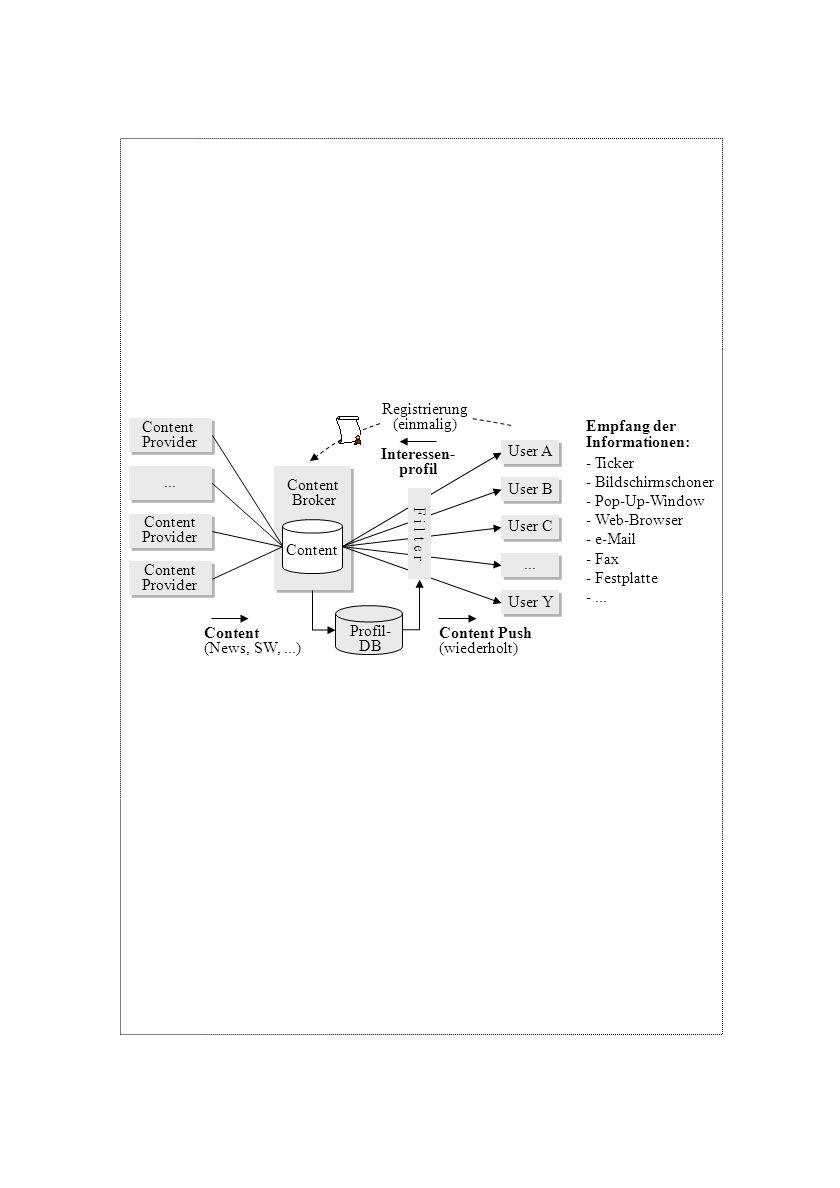 Registrierung(einmalig) Content. Provider. Empfang der. Informationen: Interessen- profil. User A. - Ticker.