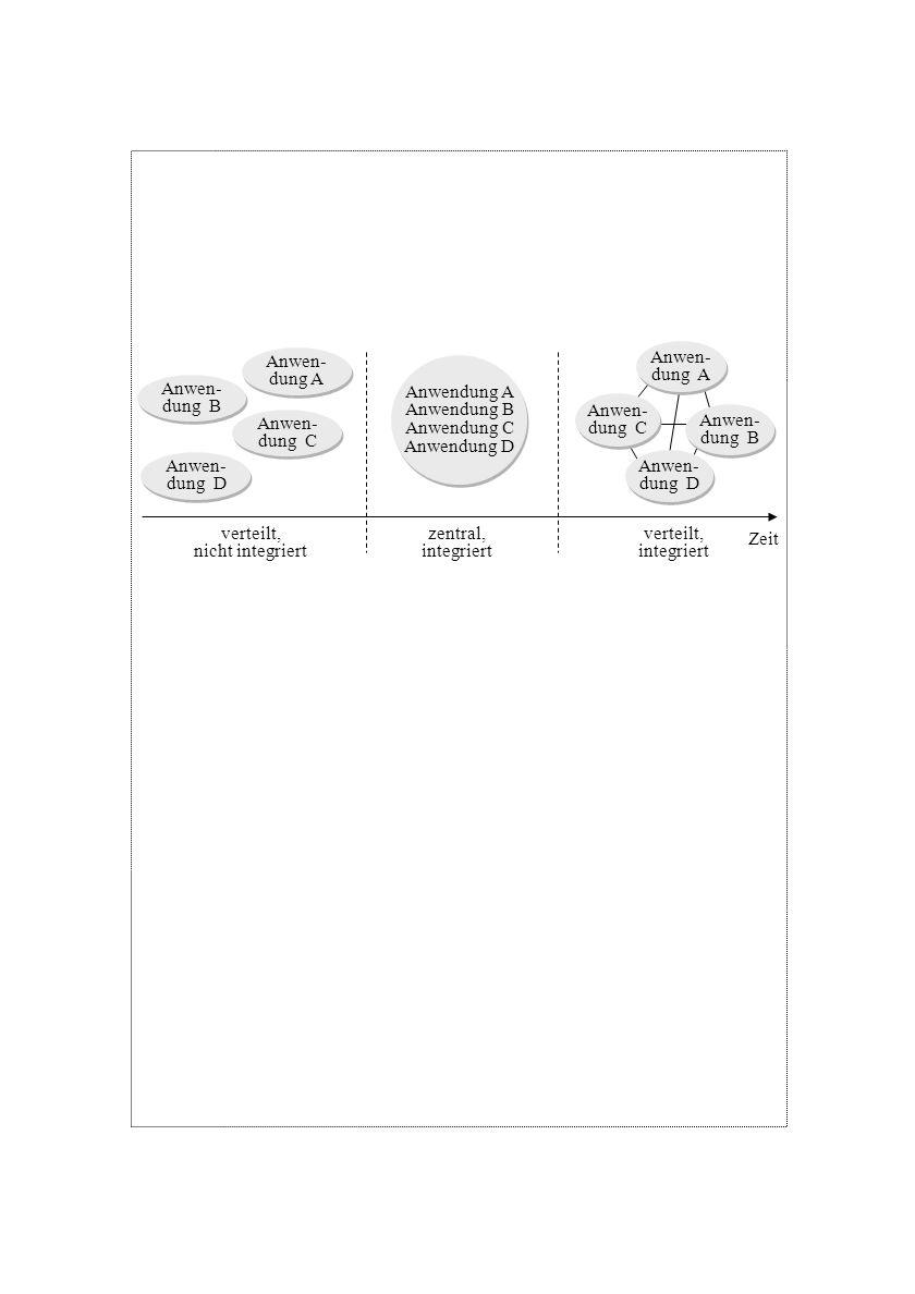 Anwen-dung A. Anwen- dung A. Anwendung A. Anwendung B. Anwendung C. Anwendung D. Anwen- dung B. Anwen-