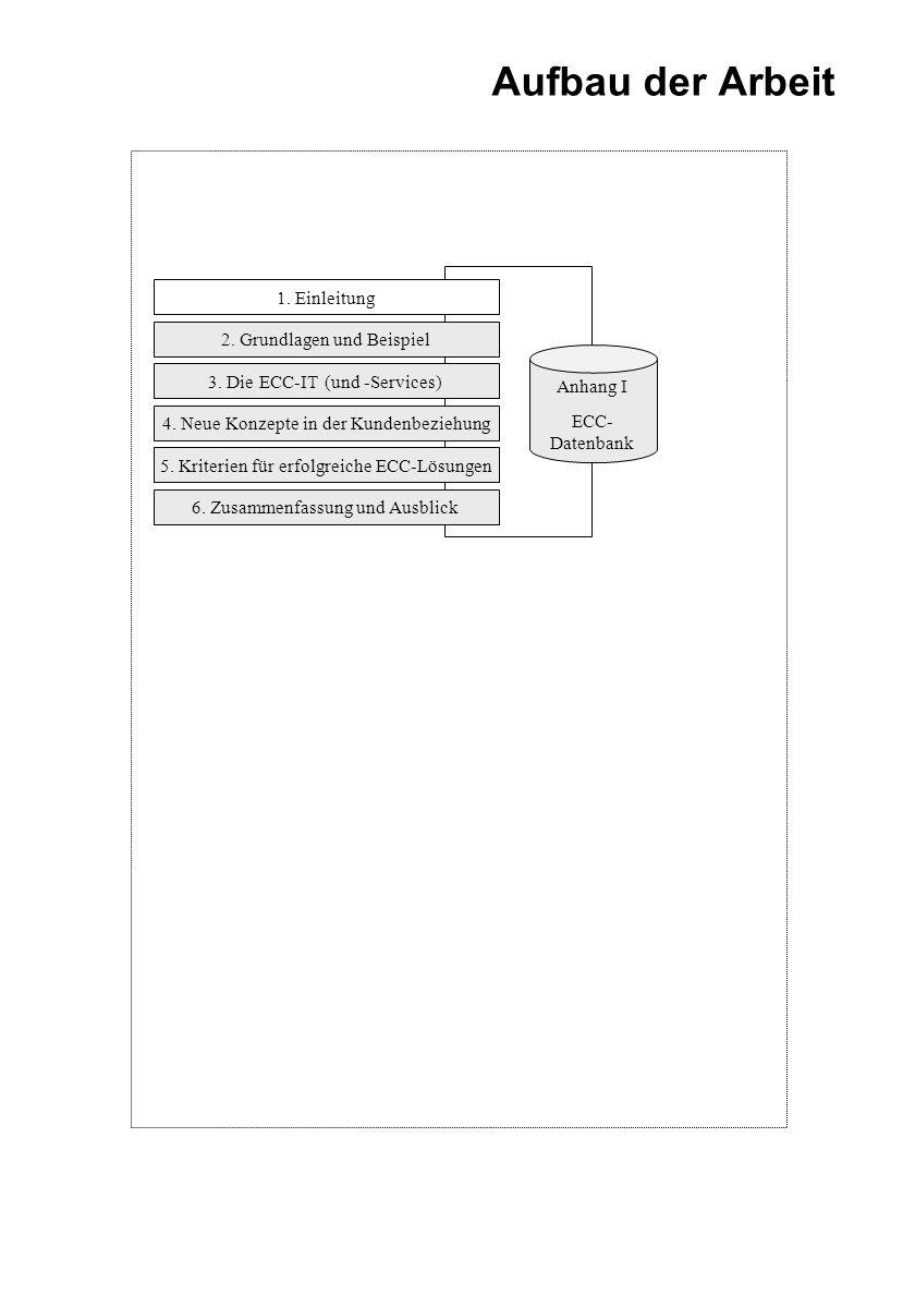Aufbau der Arbeit 1. Einleitung 2. Grundlagen und Beispiel Anhang I