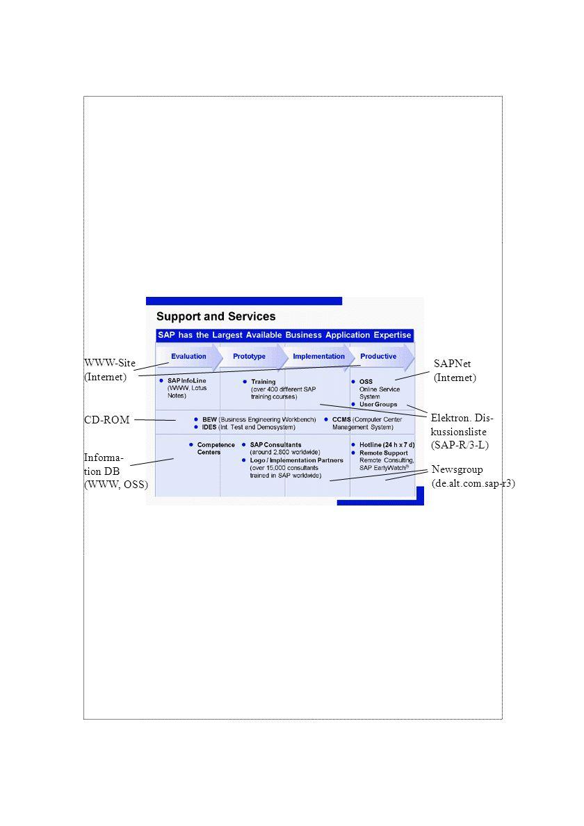 WWW-Site(Internet) SAPNet. (Internet) CD-ROM. Elektron. Dis- kussionsliste. (SAP-R/3-L) Informa- tion DB.
