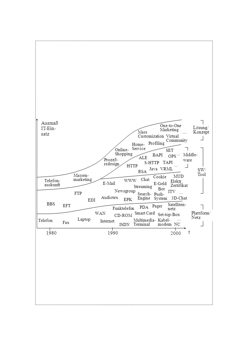 Ausmaß IT-Ein- satz t 1980 1990 2000 Lösung/ Konzept SW/ Tool