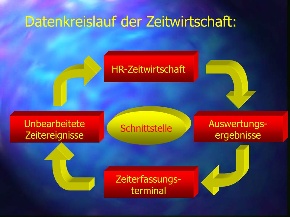 Datenkreislauf der Zeitwirtschaft: