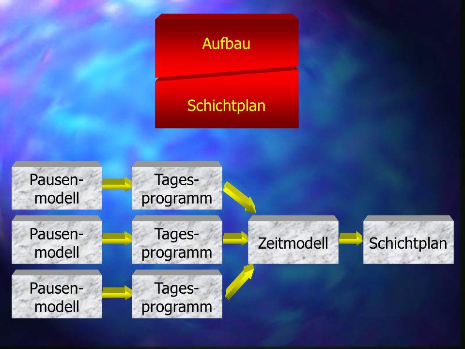 Schichtplan Aufbau Pausen- modell Tages- programm Zeitmodell